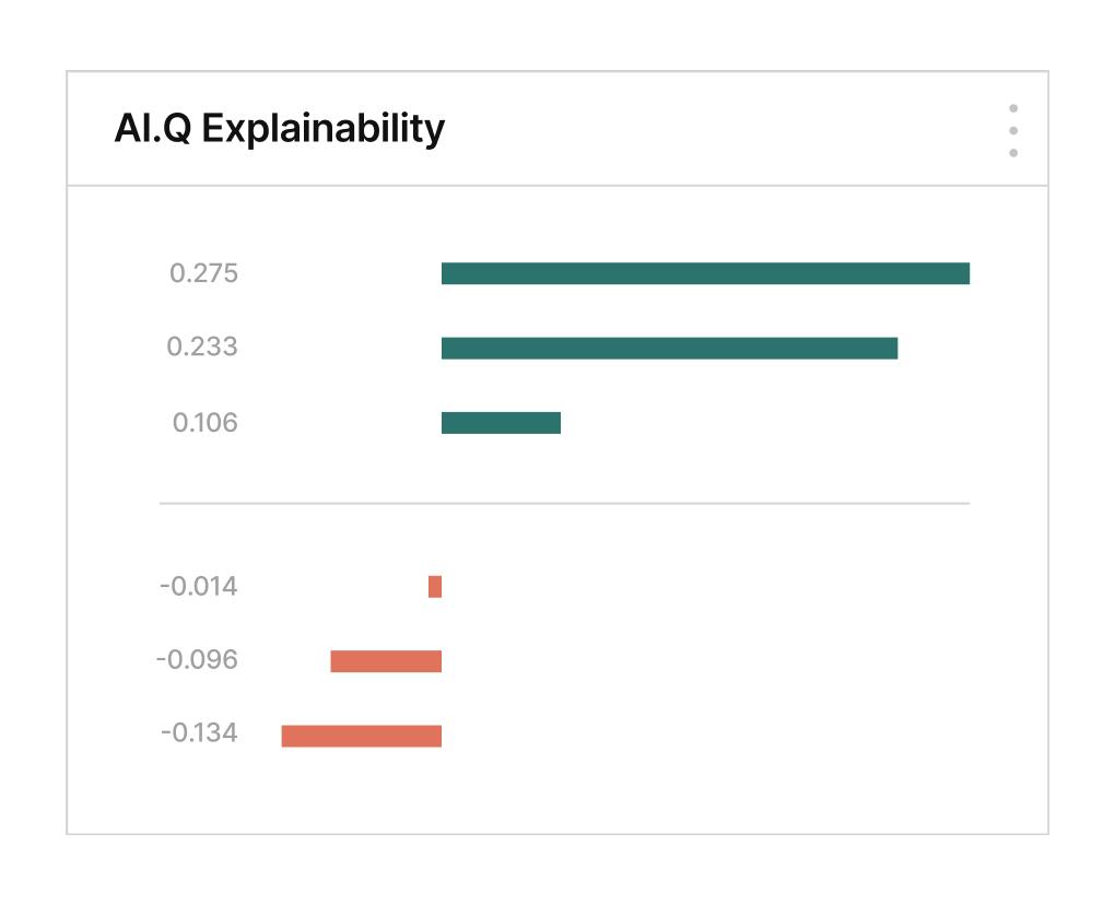 AI.Q Explainability