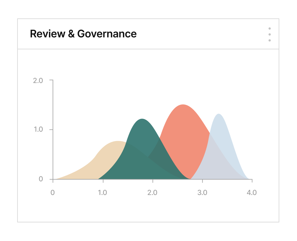Review & Governance