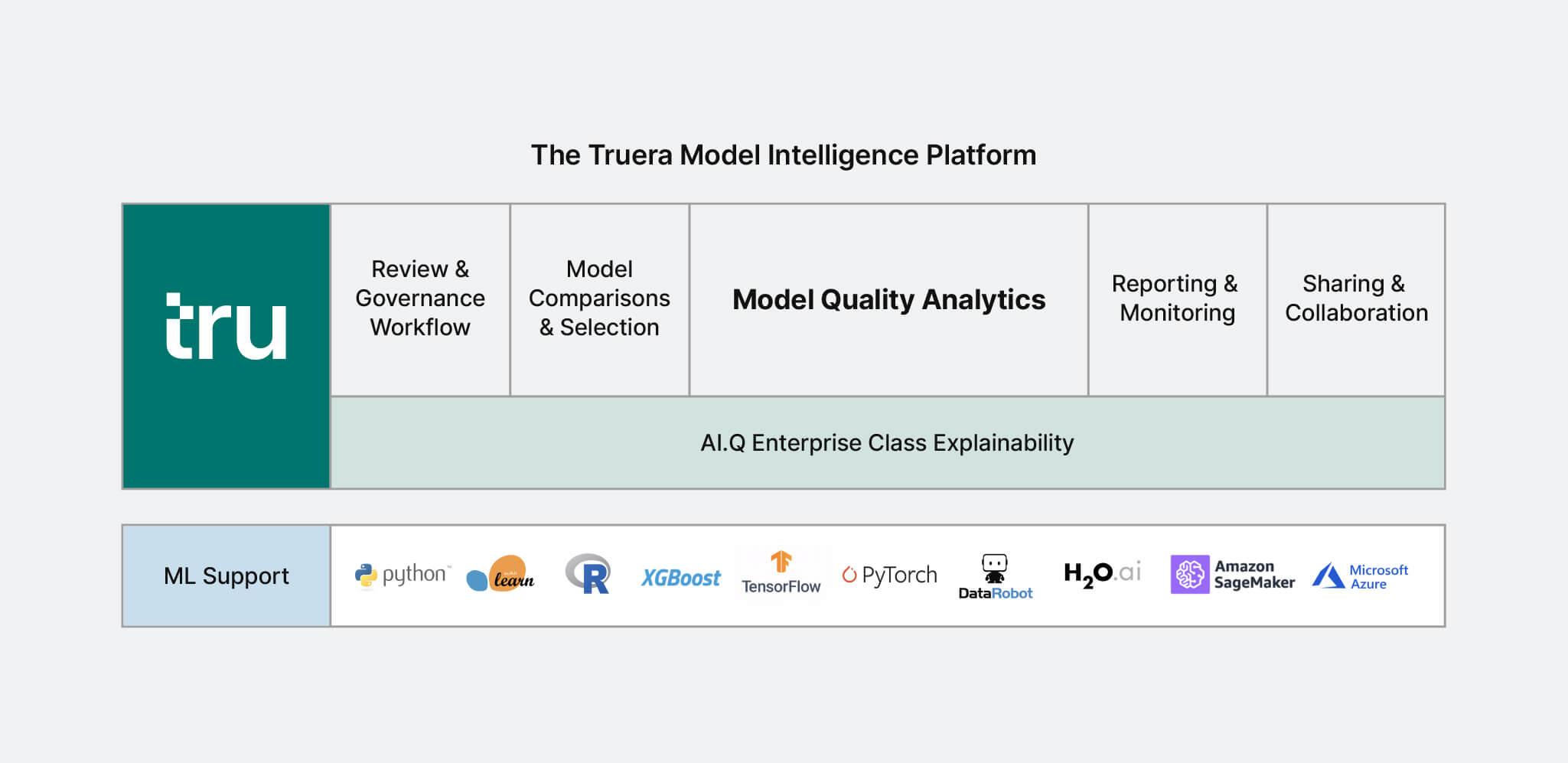 TruEra Model Intelligence Platform