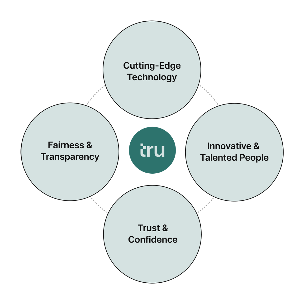 Truera's values