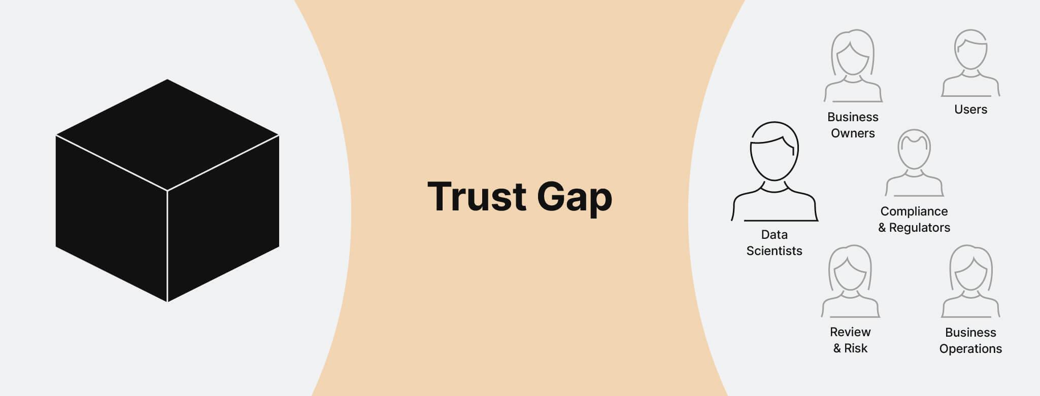 truera AI trust gap