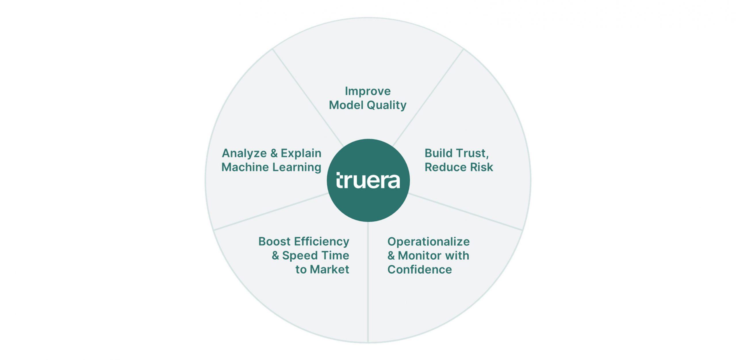 truera value