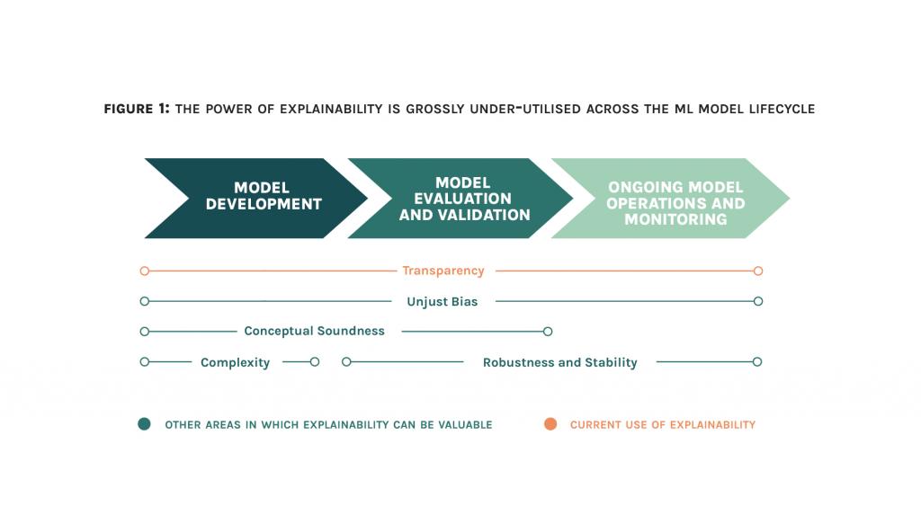 Fig 1 Explainiability lifecycle V2 03