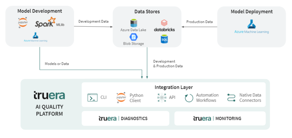 Example of an AI Quality platform integrated into an AI ecosystem