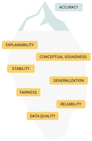 AI Quality metrics are more than just accuracy metrics