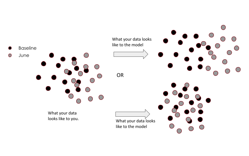Illustrations of consequential data drift appears to a computer