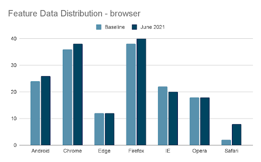 Example of feature drift distributed by browser type