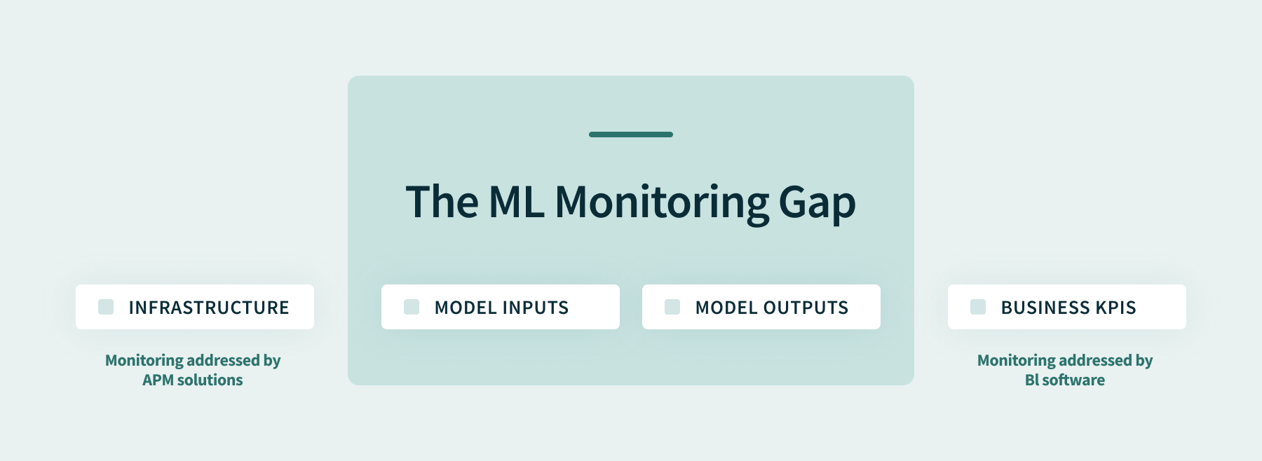 The Machine Learning Monitoring Gap